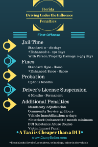 Florida DUI Penalties